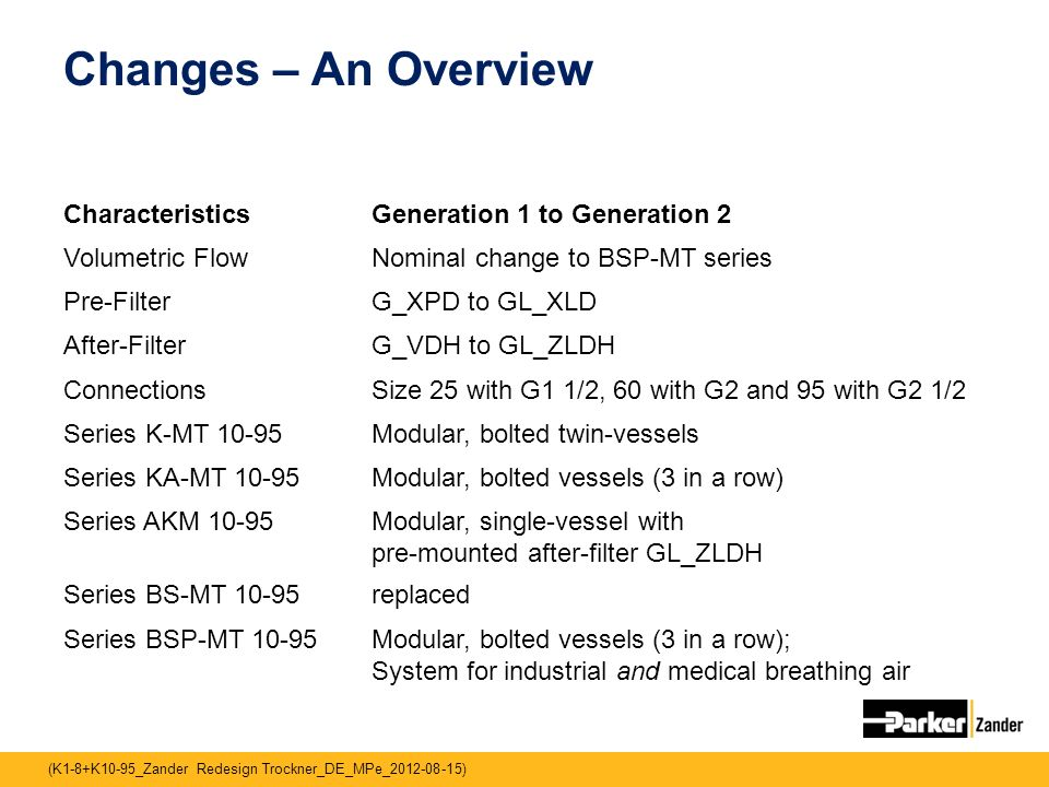Changes – An Overview Characteristics Generation 1 to Generation 2