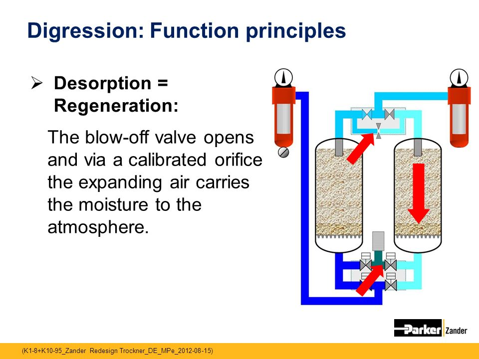 Digression: Function principles