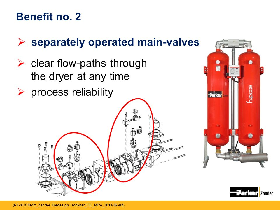Benefit no. 2 separately operated main-valves. clear flow-paths through the dryer at any time.