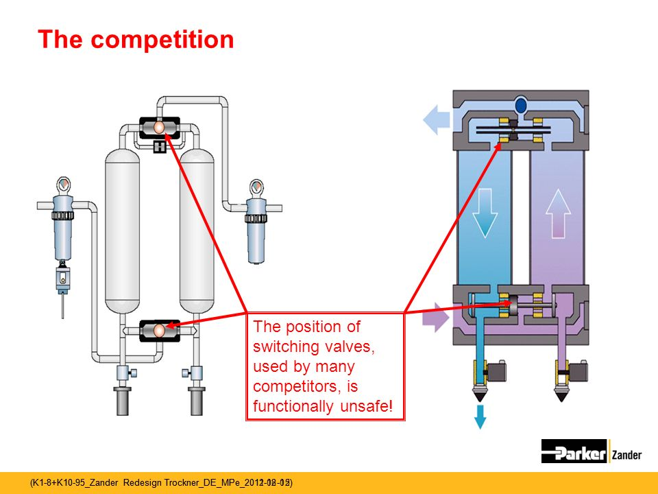 The competition The position of switching valves, used by many competitors, is functionally unsafe!