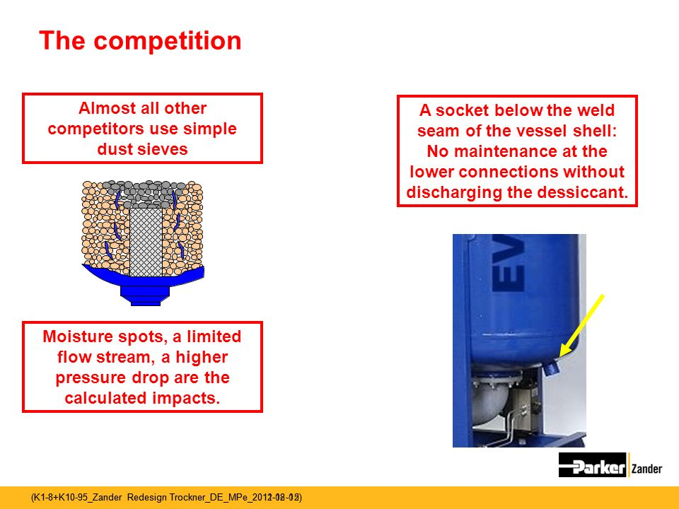 Almost all other competitors use simple dust sieves