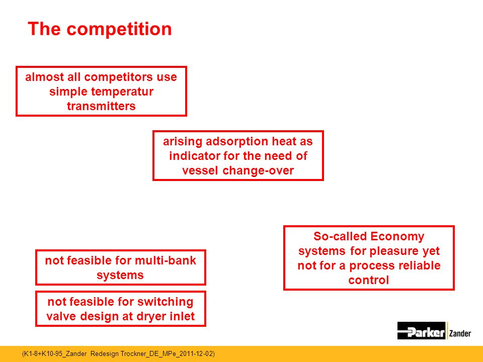 The competition almost all competitors use simple temperatur transmitters. arising adsorption heat as indicator for the need of vessel change-over.