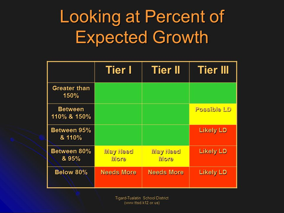 Looking at Percent of Expected Growth
