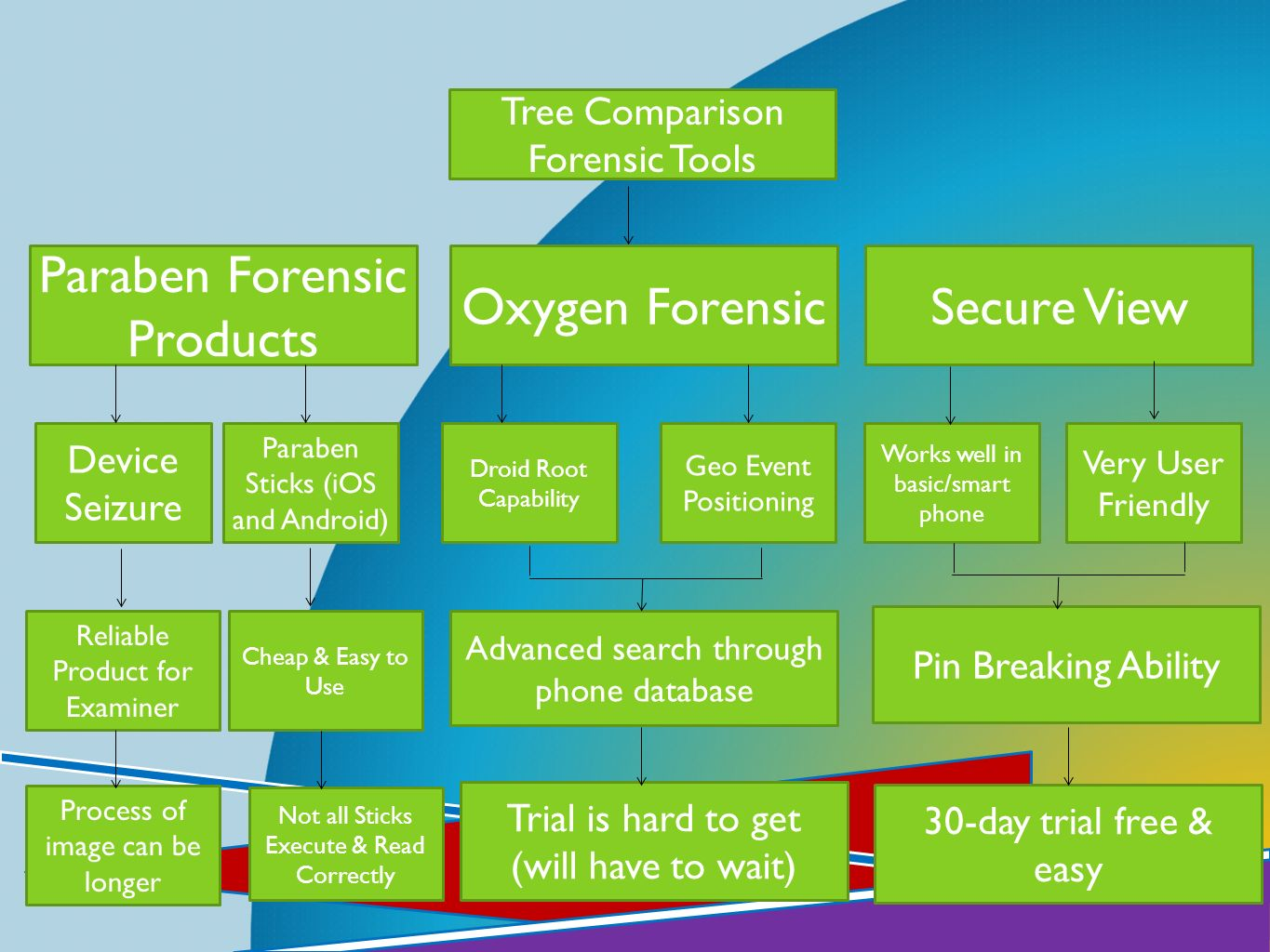 Paraben Forensic Products Oxygen Forensic Secure View