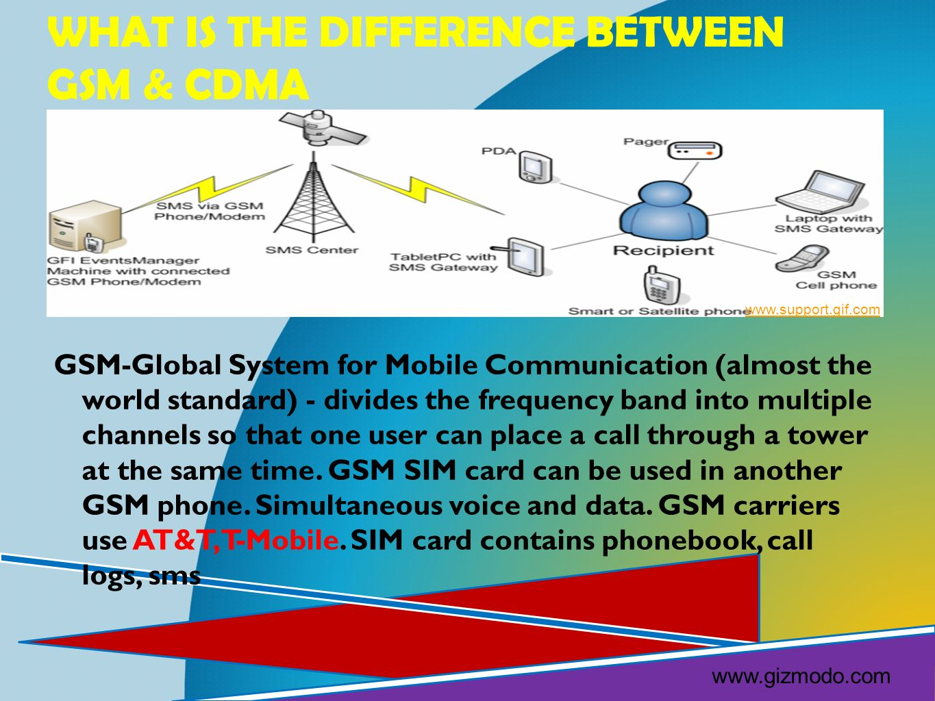 What is the Difference between GSM & CDMA