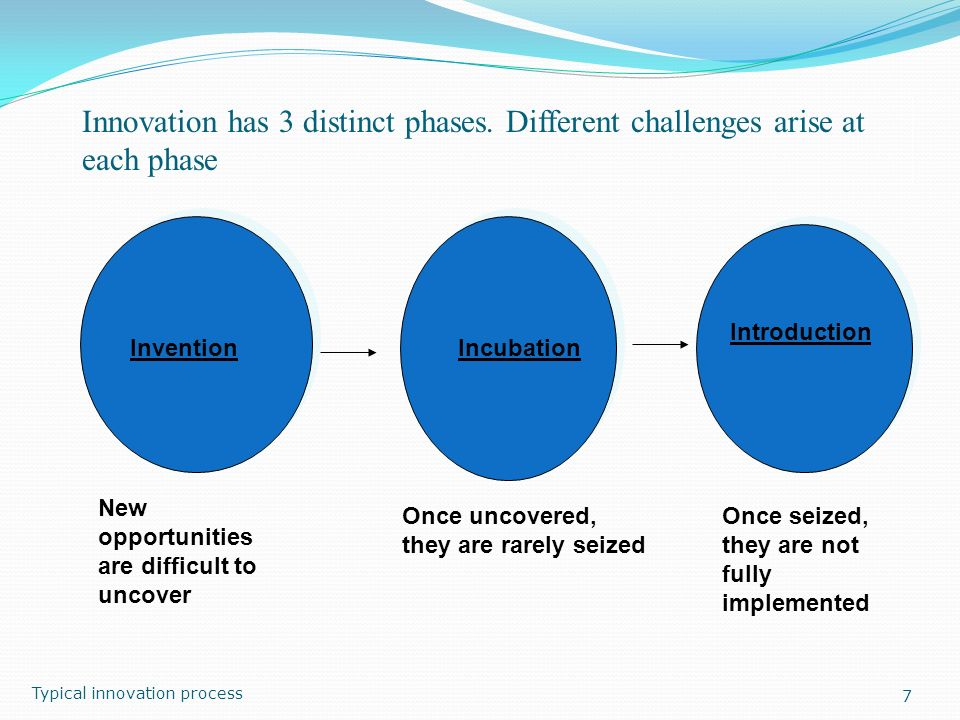 Innovation has 3 distinct phases