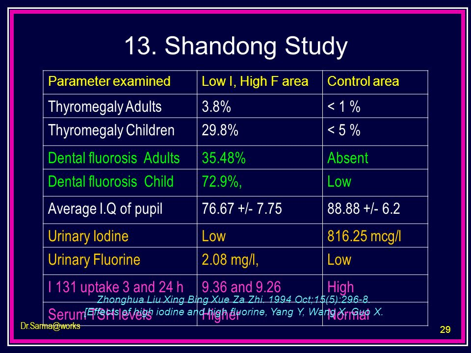 13. Shandong Study Thyromegaly Adults 3.8% < 1 %