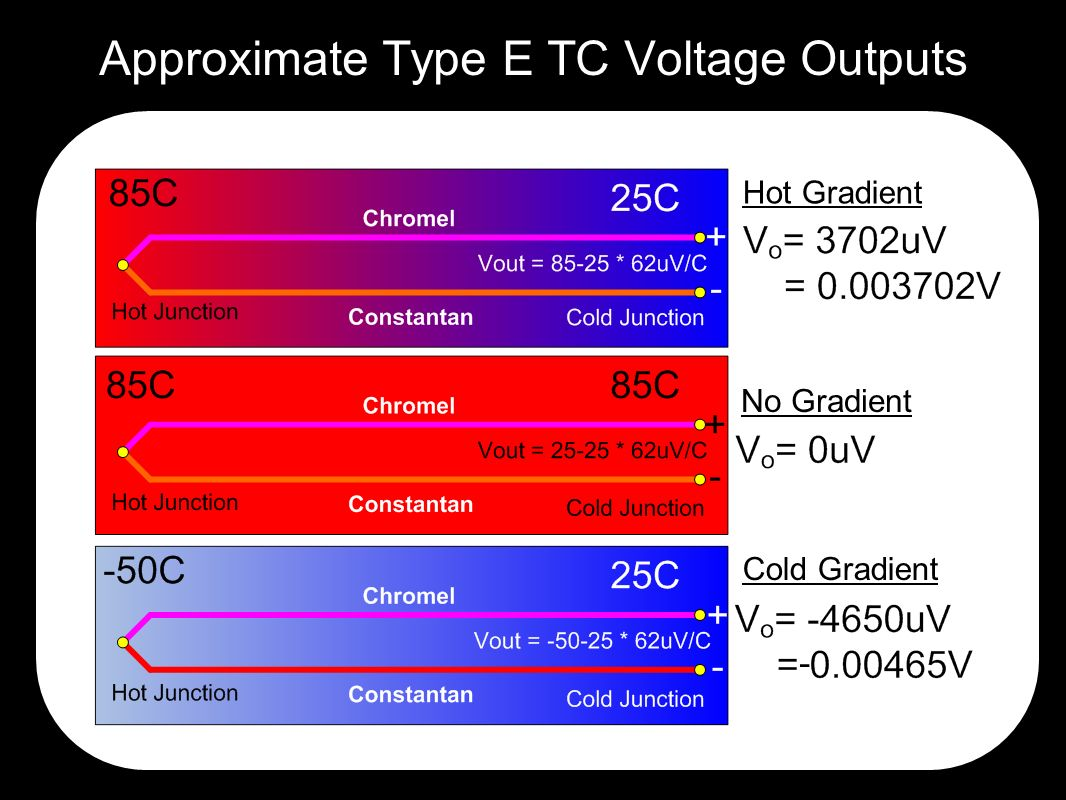 Approximate Type E TC Voltage Outputs