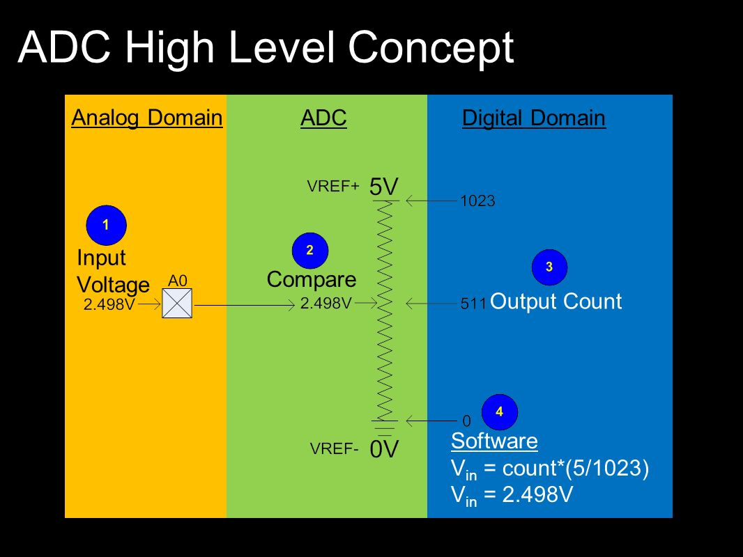 ADC High Level Concept Analog Domain ADC Digital Domain Input Voltage