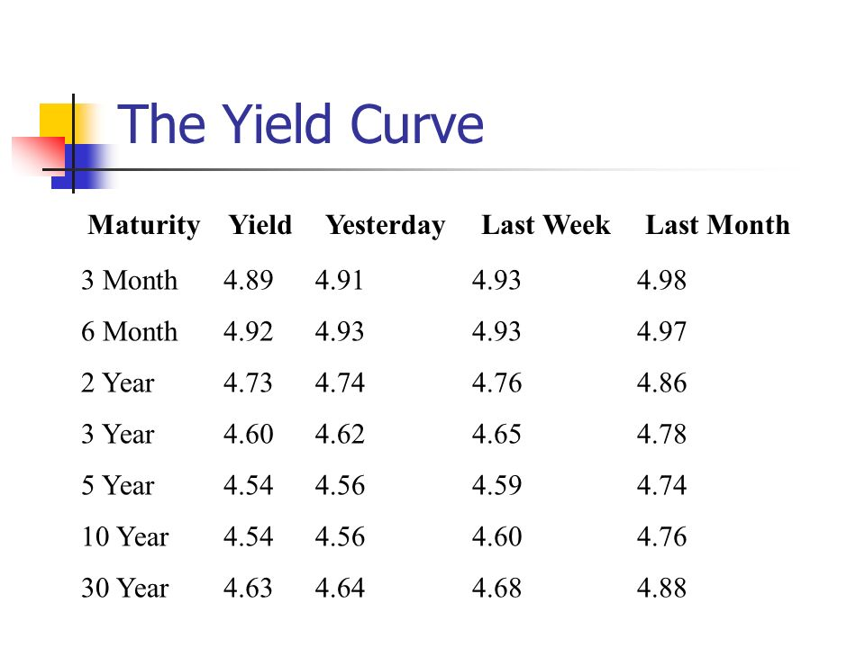 The Yield Curve Maturity Yield Yesterday Last Week Last Month 3 Month