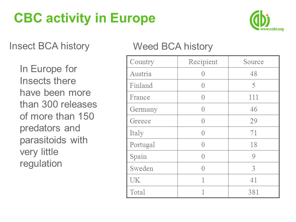 CBC activity in Europe Insect BCA history Weed BCA history