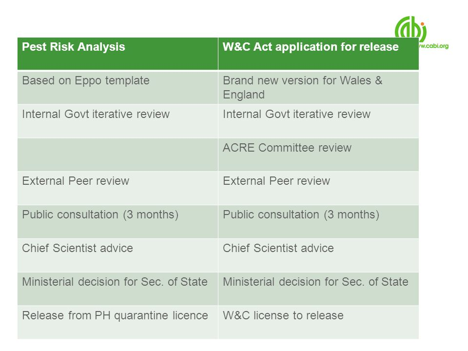 W&C Act application for release Based on Eppo template