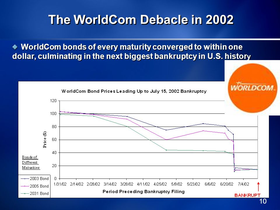 The WorldCom Debacle in 2002