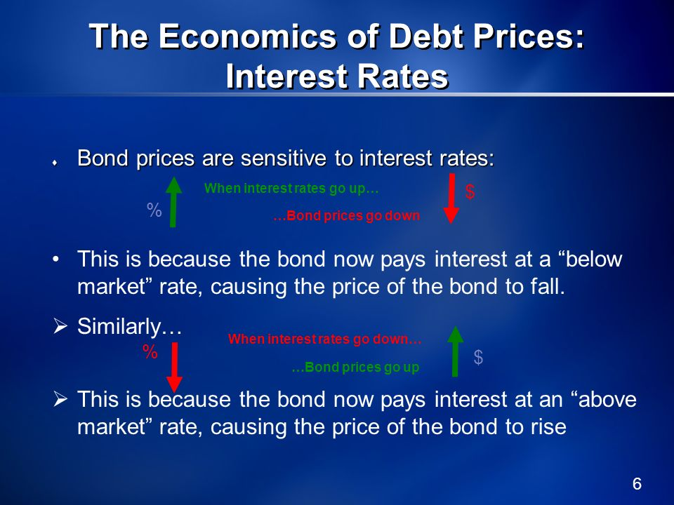 The Economics of Debt Prices: Interest Rates