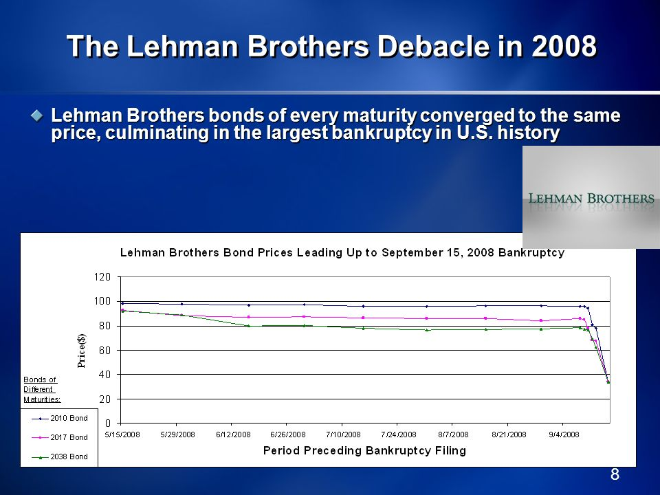 The Lehman Brothers Debacle in 2008