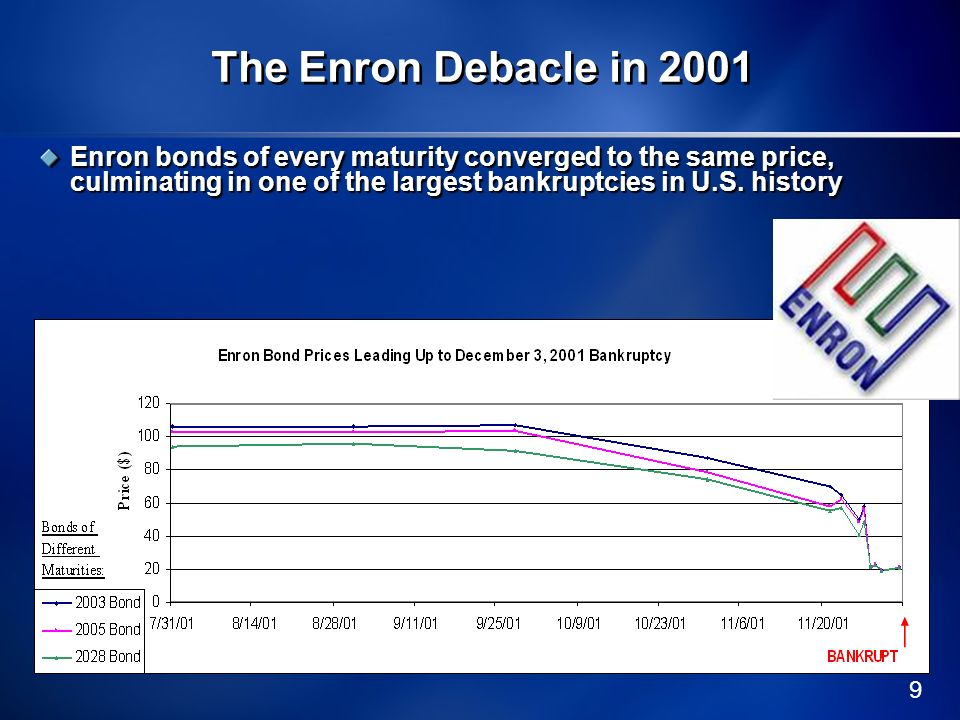 The Enron Debacle in 2001 Enron bonds of every maturity converged to the same price, culminating in one of the largest bankruptcies in U.S.