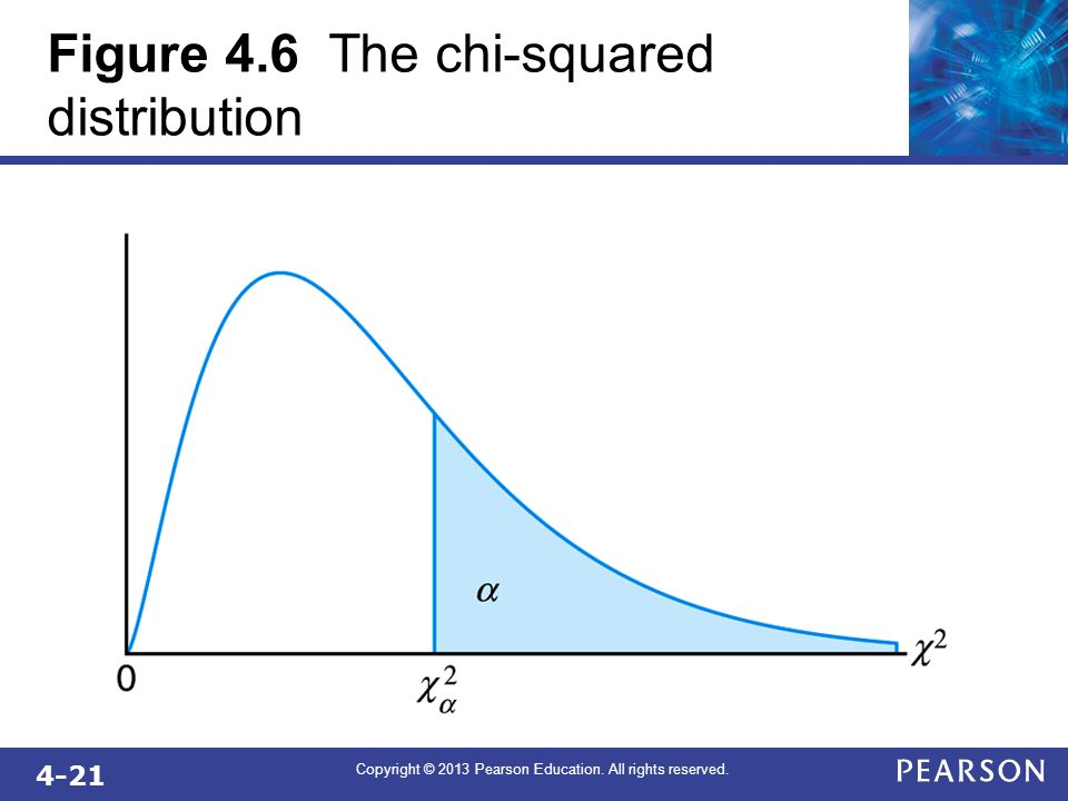 Figure 4.6 The chi-squared distribution