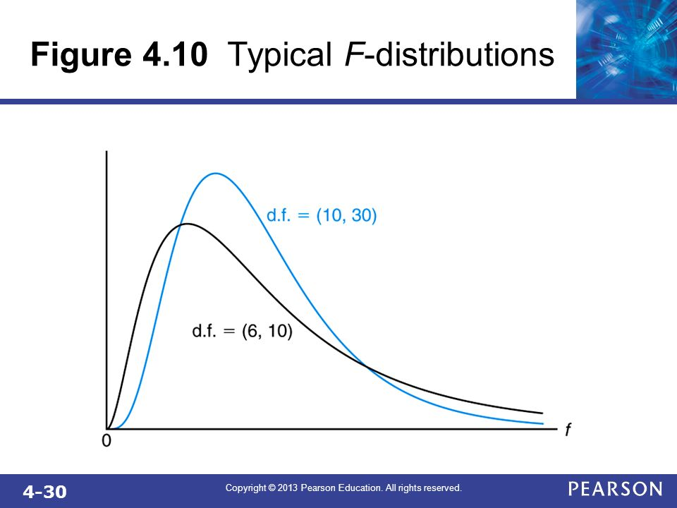 Figure 4.10 Typical F-distributions