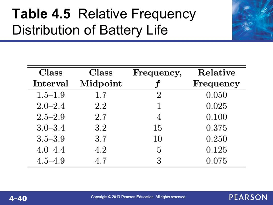 Table 4.5 Relative Frequency Distribution of Battery Life