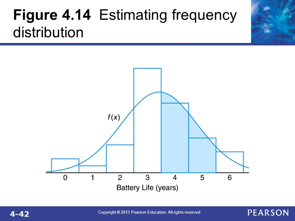 Figure 4.14 Estimating frequency distribution