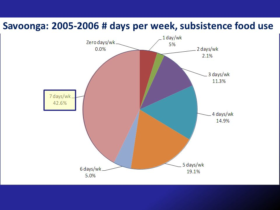 Savoonga: # days per week, subsistence food use