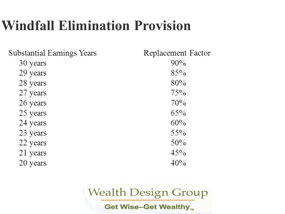Windfall Elimination Provision