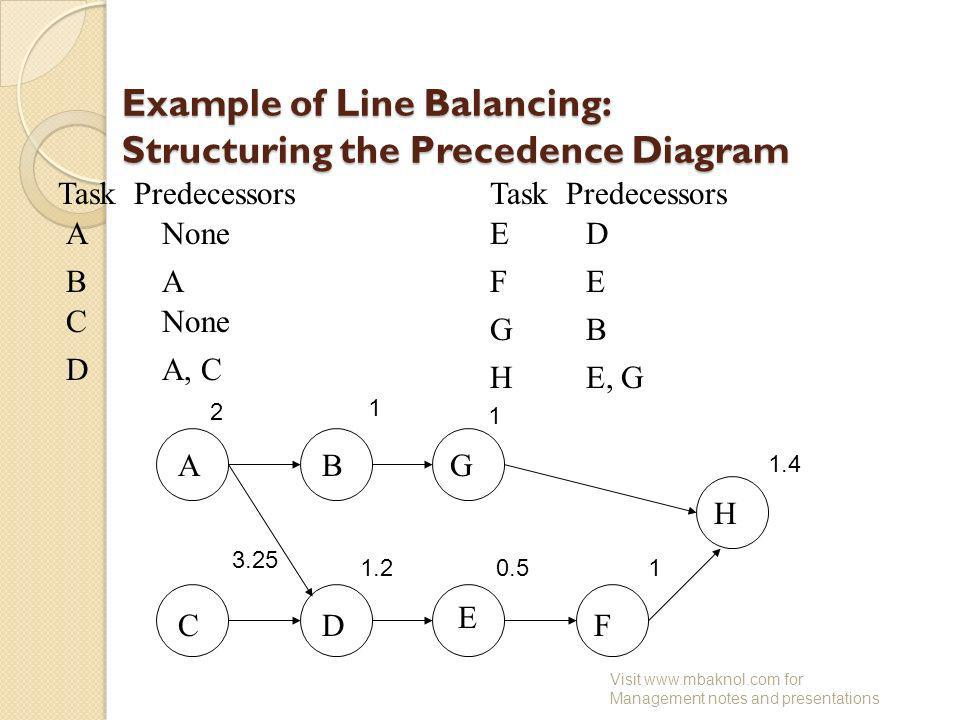 Example of Line Balancing: Structuring the Precedence Diagram