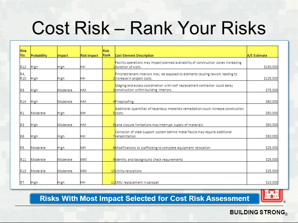 Cost Risk – Rank Your Risks