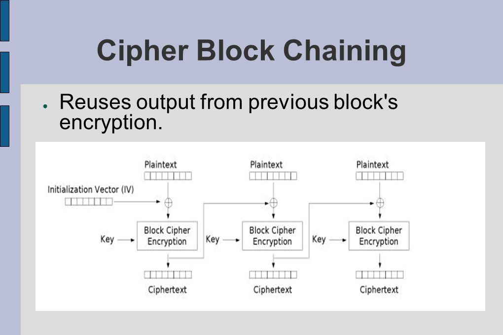 Cipher Block Chaining Reuses output from previous block s encryption.