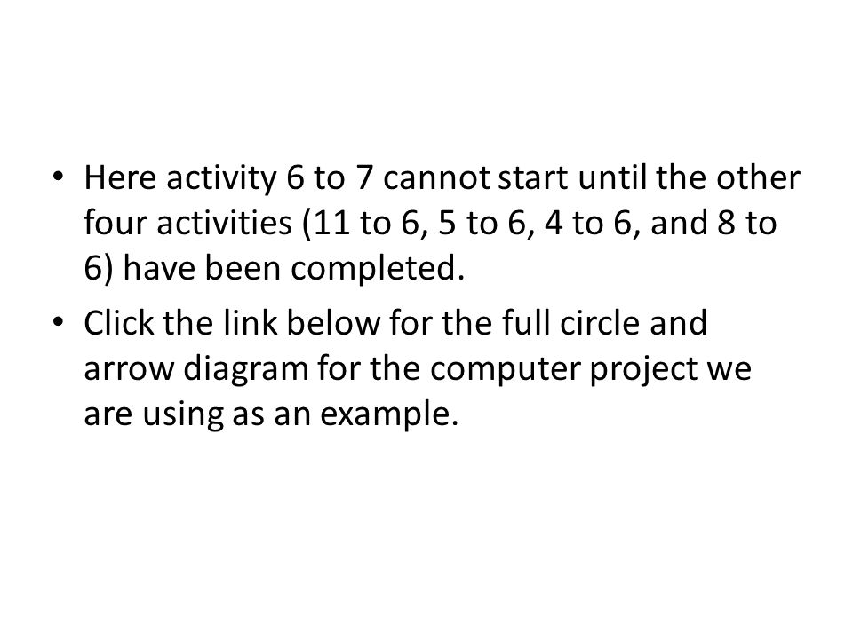 Here activity 6 to 7 cannot start until the other four activities (11 to 6, 5 to 6, 4 to 6, and 8 to 6) have been completed.