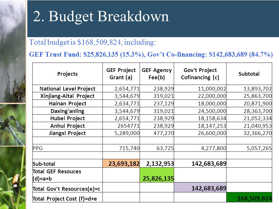 2. Budget Breakdown Total budget is $168,509,824, including: