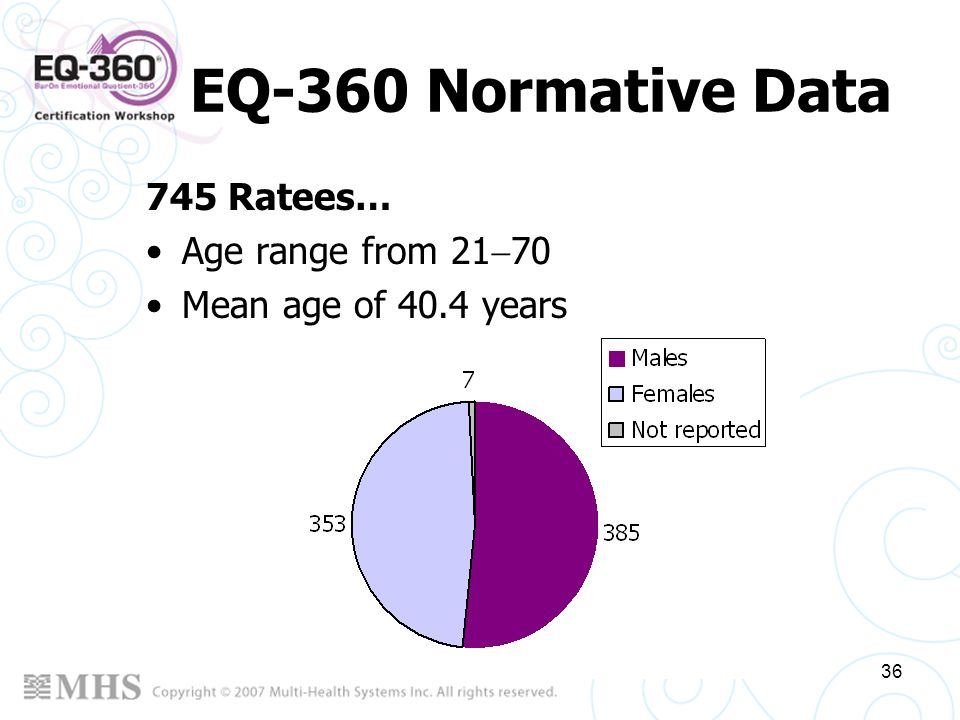 EQ-360 Normative Data 745 Ratees… Age range from 2170