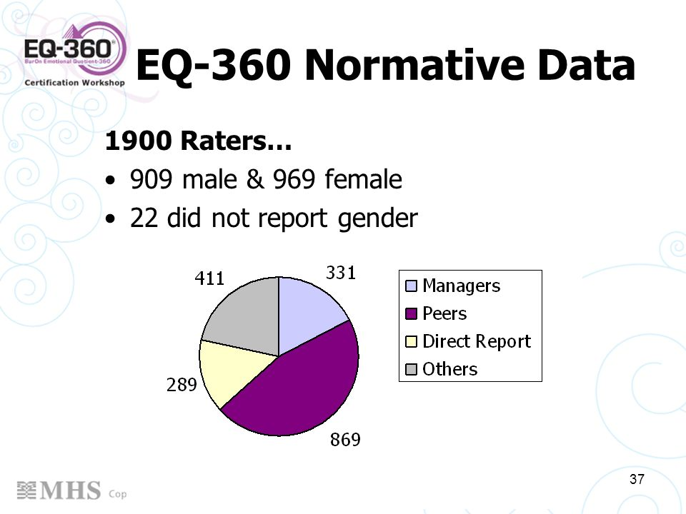 EQ-360 Normative Data 1900 Raters… 909 male & 969 female