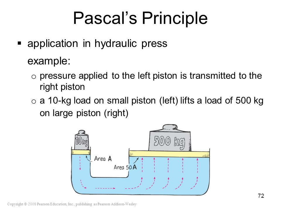 Pascal's Principle example: application in hydraulic press
