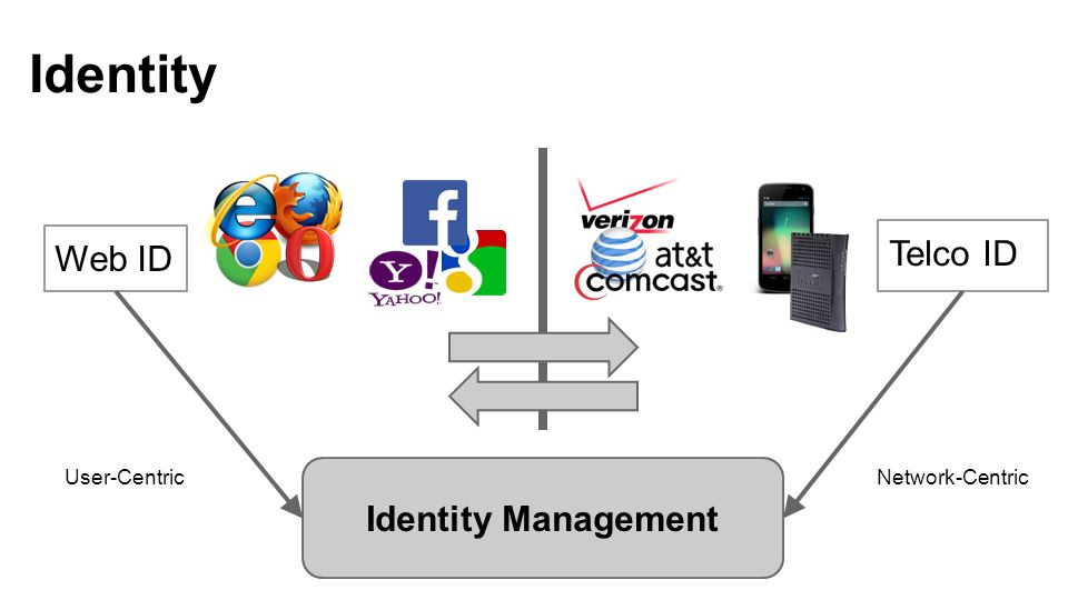 Identity Telco ID Web ID Identity Management User-Centric