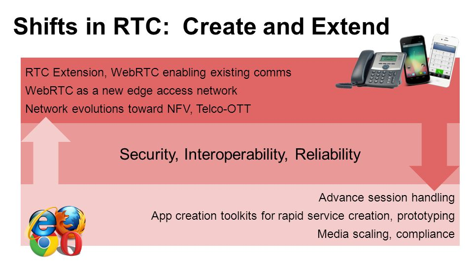 Shifts in RTC: Create and Extend