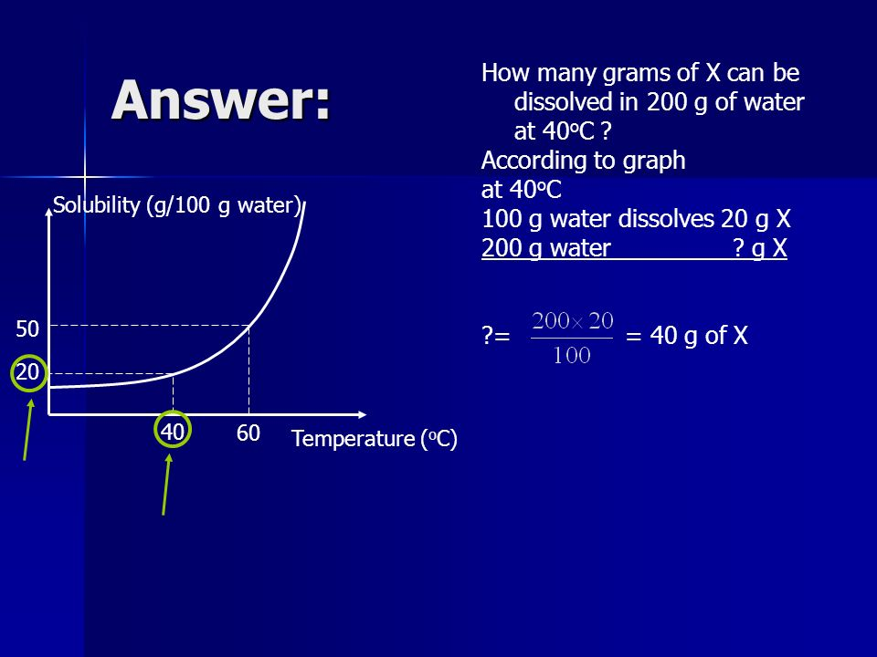 Answer: How many grams of X can be dissolved in 200 g of water at 40oC According to graph. at 40oC.