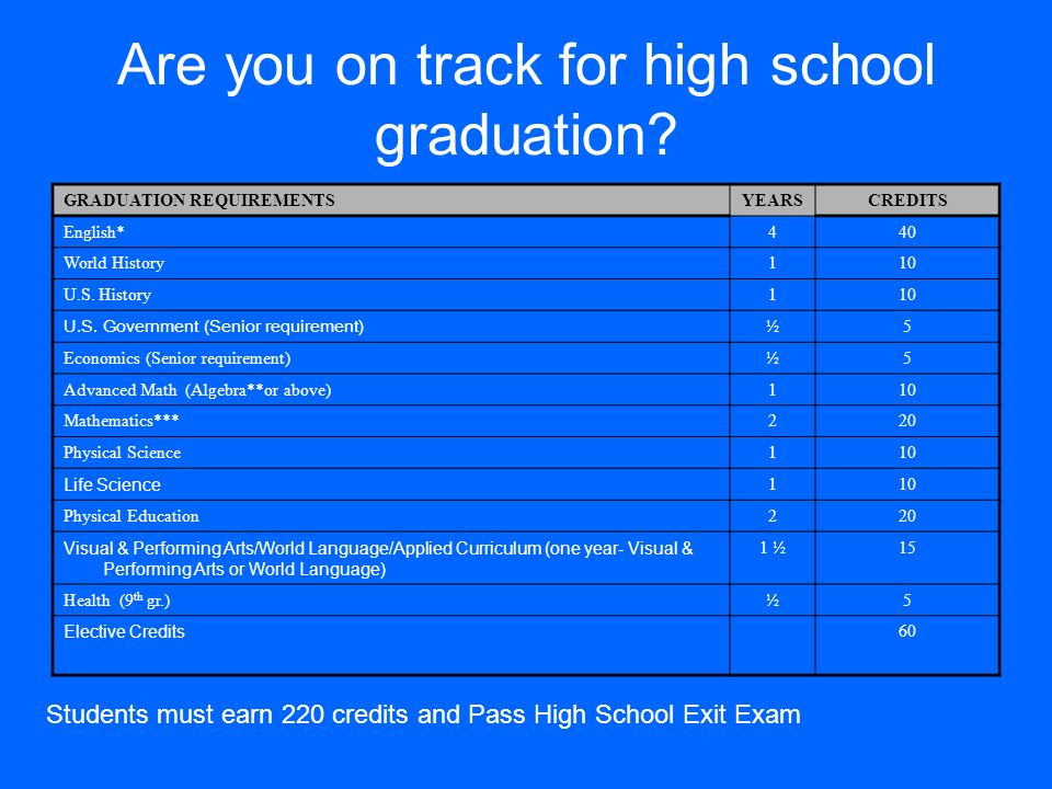 Are you on track for high school graduation