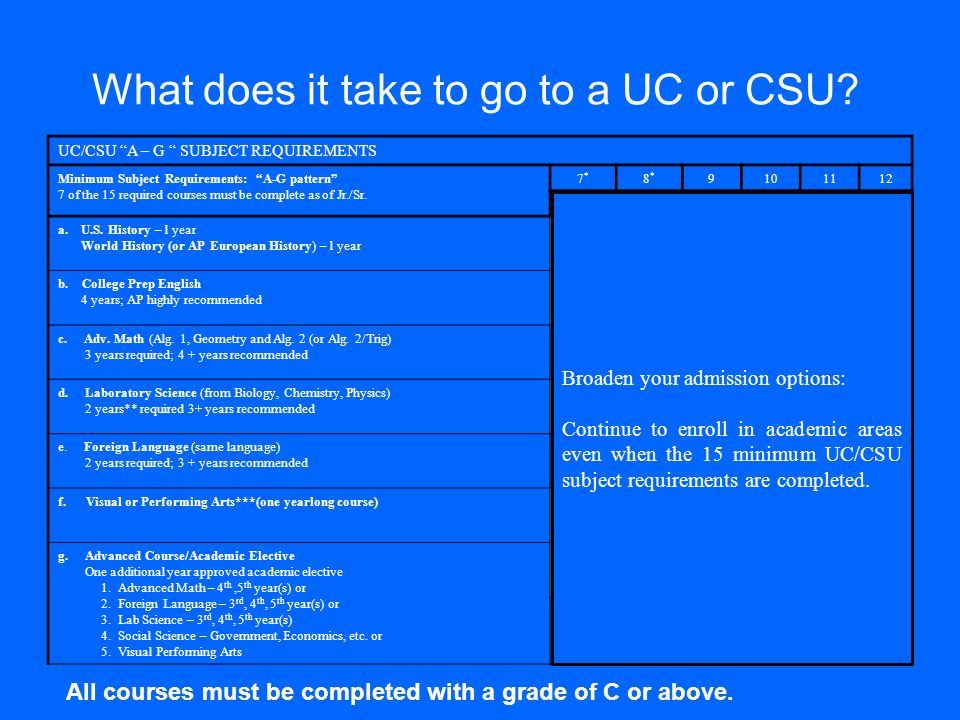What does it take to go to a UC or CSU