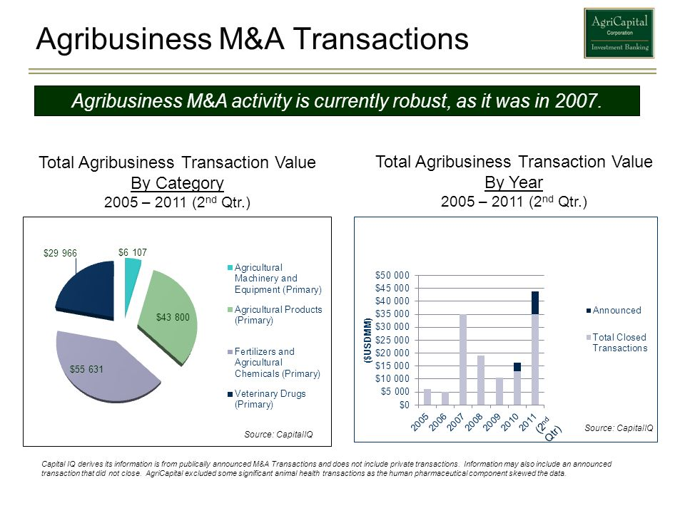 Agribusiness M&A Transactions