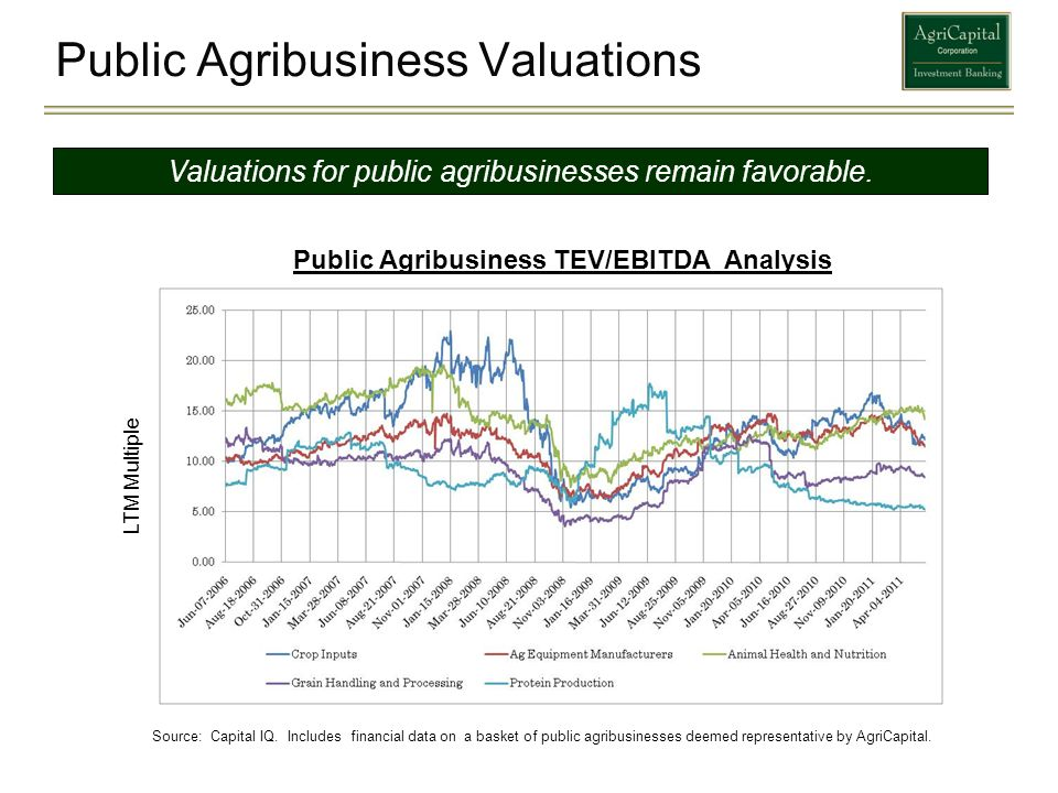 Public Agribusiness Valuations