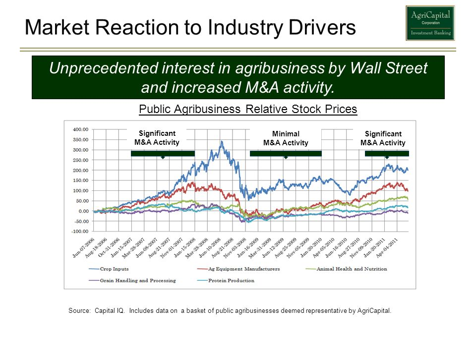 Market Reaction to Industry Drivers