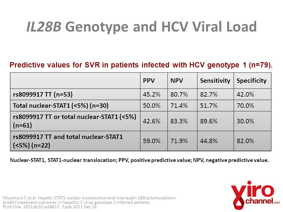IL28B Genotype and HCV Viral Load