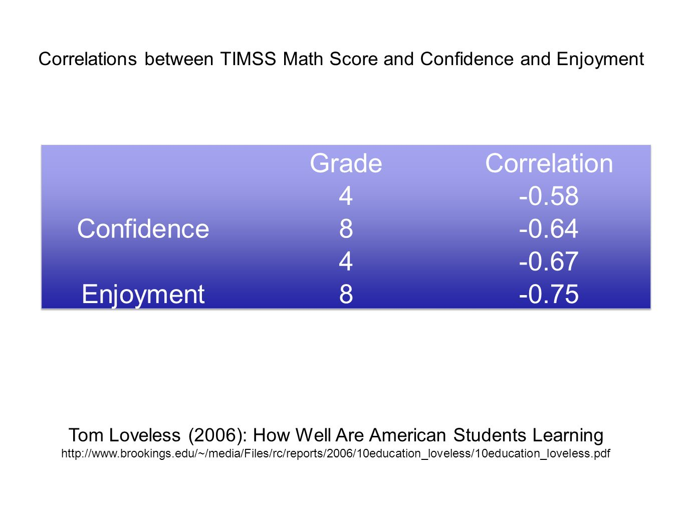 Grade Correlation Confidence 4 -0.58 8 -0.64 Enjoyment -0.67 -0.75