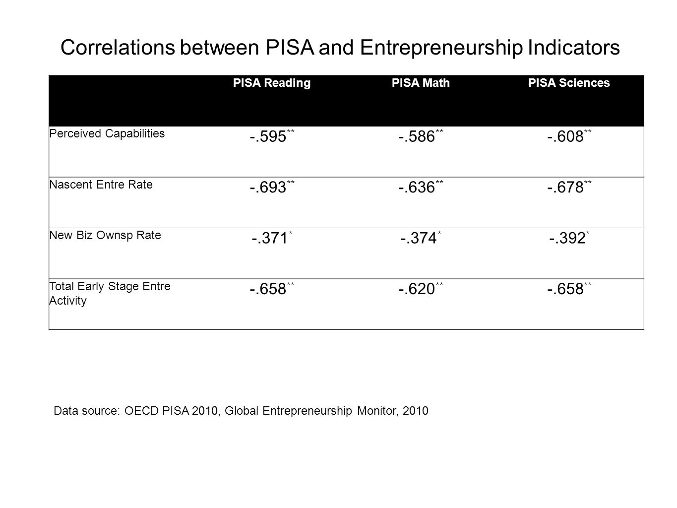 Correlations between PISA and Entrepreneurship Indicators