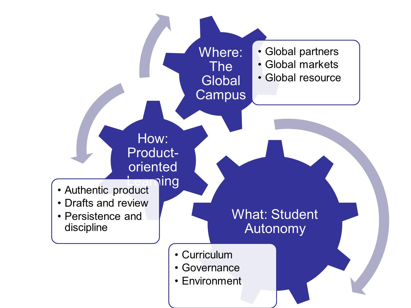 What: Student Autonomy Curriculum Governance Environment