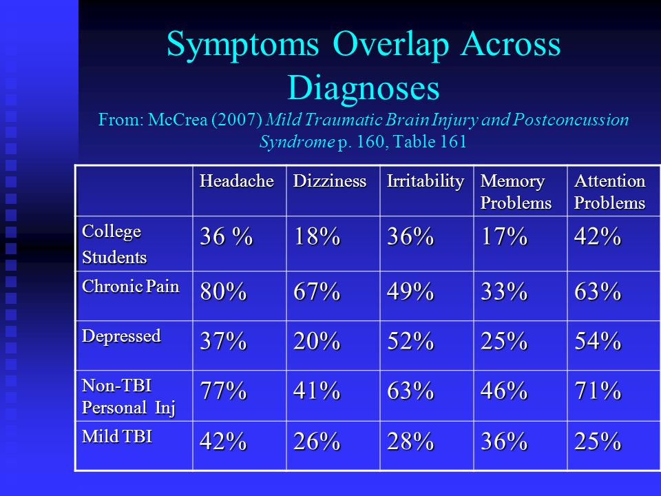 Symptoms Overlap Across Diagnoses From: McCrea (2007) Mild Traumatic Brain Injury and Postconcussion Syndrome p. 160, Table 161