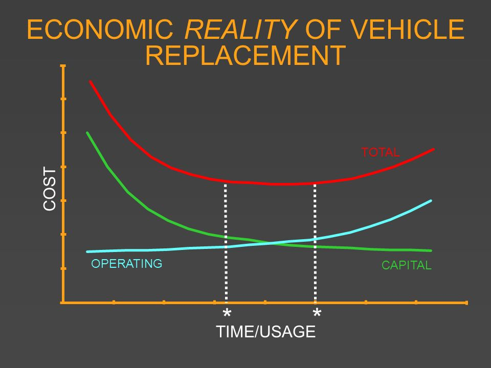 ECONOMIC REALITY OF VEHICLE REPLACEMENT
