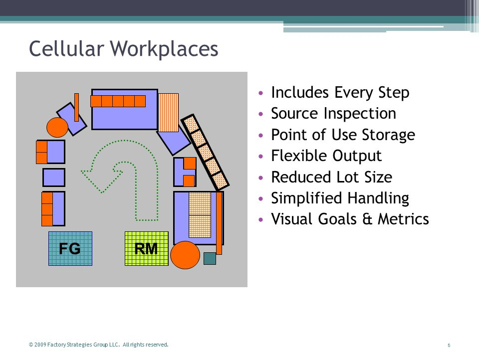 Cellular Workplaces Includes Every Step Source Inspection