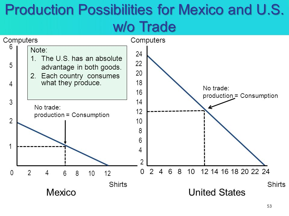 Production Possibilities for Mexico and U.S. w/o Trade